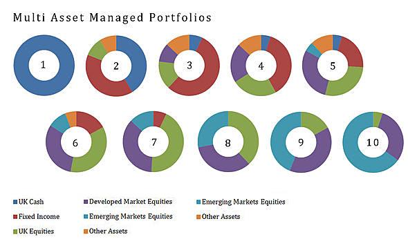 Multi-asset Portfolios